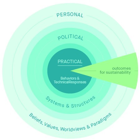Figure 1: The Three Spheres of Transformation: Transformations to sustainability occur in three interacting domains—the practical, political and personal spheres.   K O'Brien and L Sygna, 2013; M Sharma, 2009